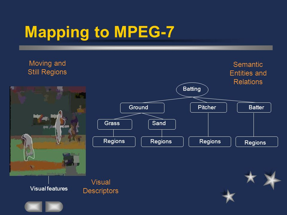 Mapping to MPEG-7 Moving and Still Regions