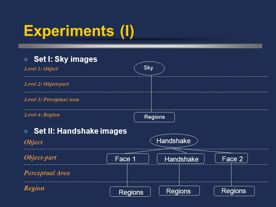 Experiments (I) Set I: Sky images Set II: Handshake images Object