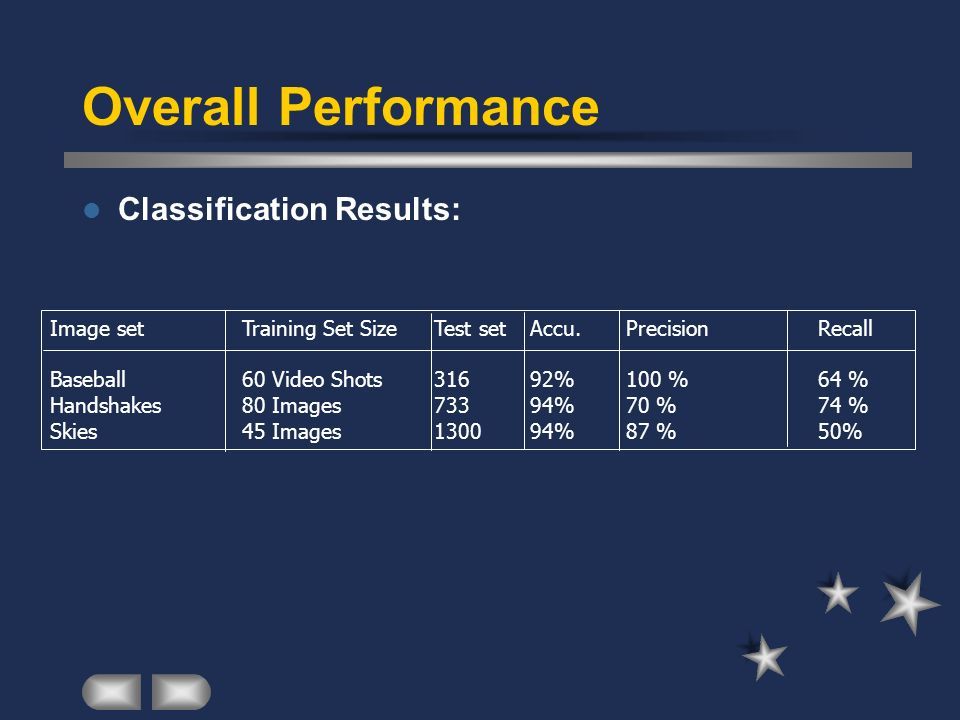 Overall Performance Classification Results: