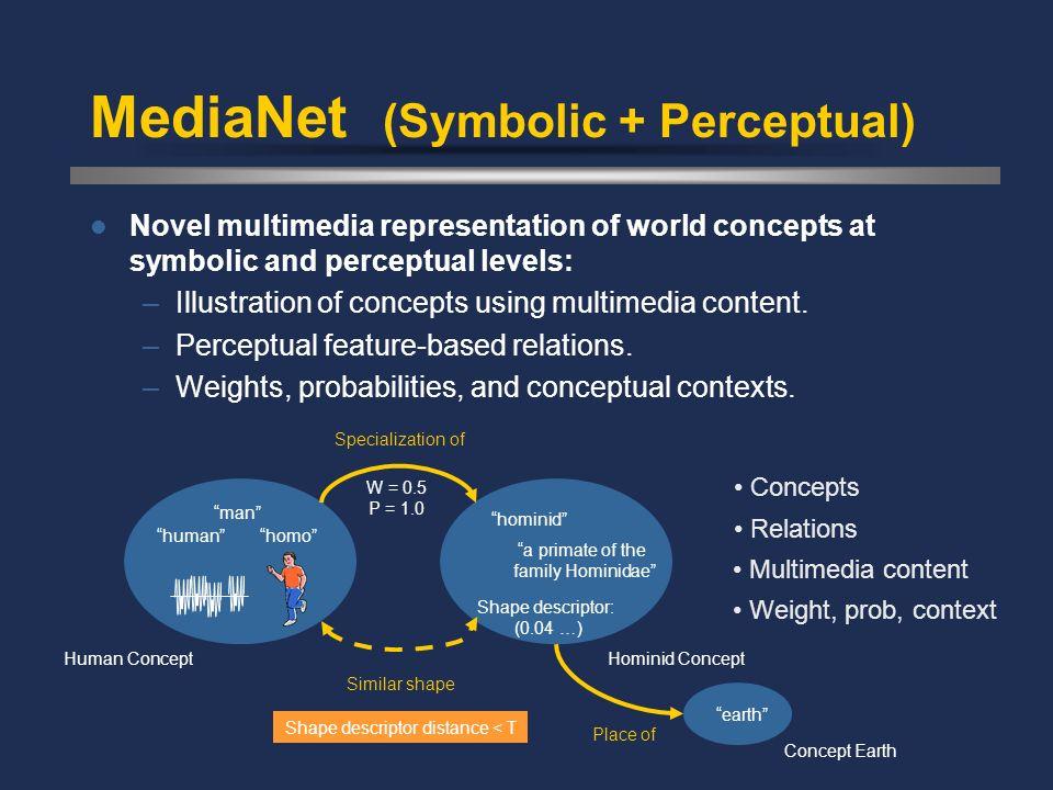 MediaNet (Symbolic + Perceptual)