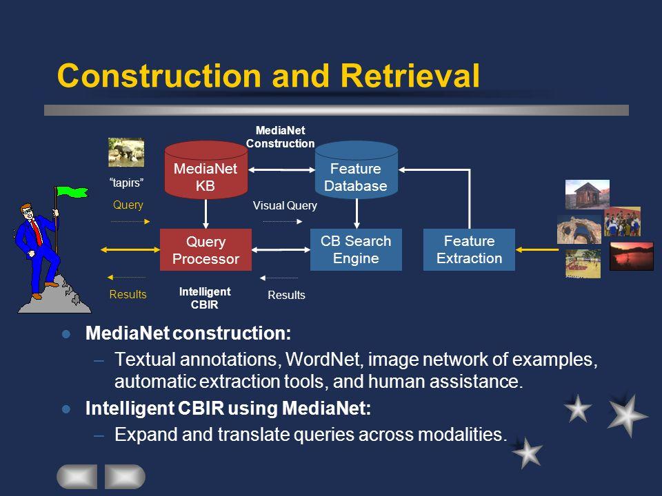 Construction and Retrieval