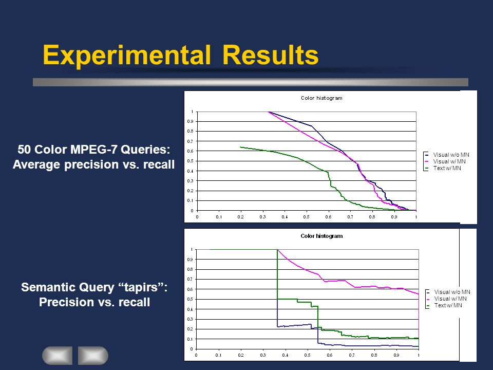 Experimental Results 50 Color MPEG-7 Queries: