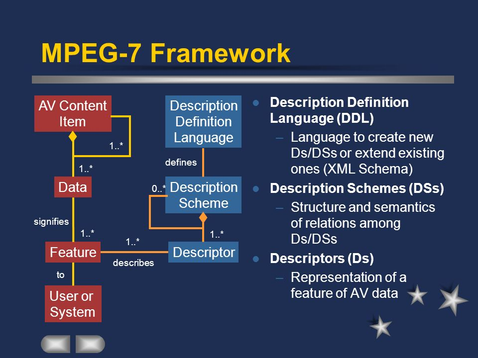 MPEG-7 Framework Description Definition Language (DDL)