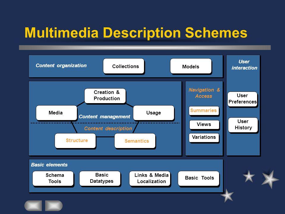 Multimedia Description Schemes