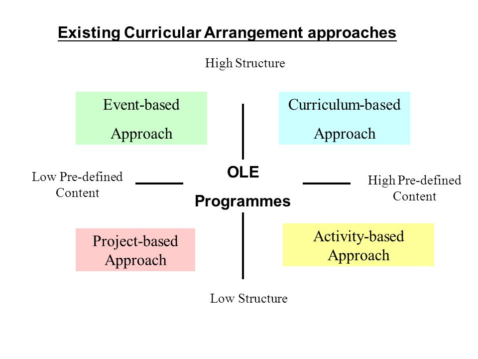 Existing Curricular Arrangement approaches