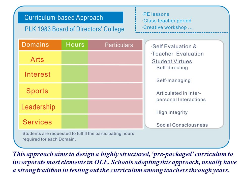 This approach aims to design a highly structured, 'pre-packaged' curriculum to incorporate most elements in OLE.