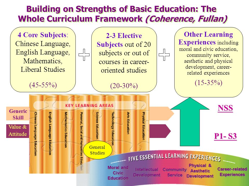 Building on Strengths of Basic Education: The Whole Curriculum Framework (Coherence, Fullan)