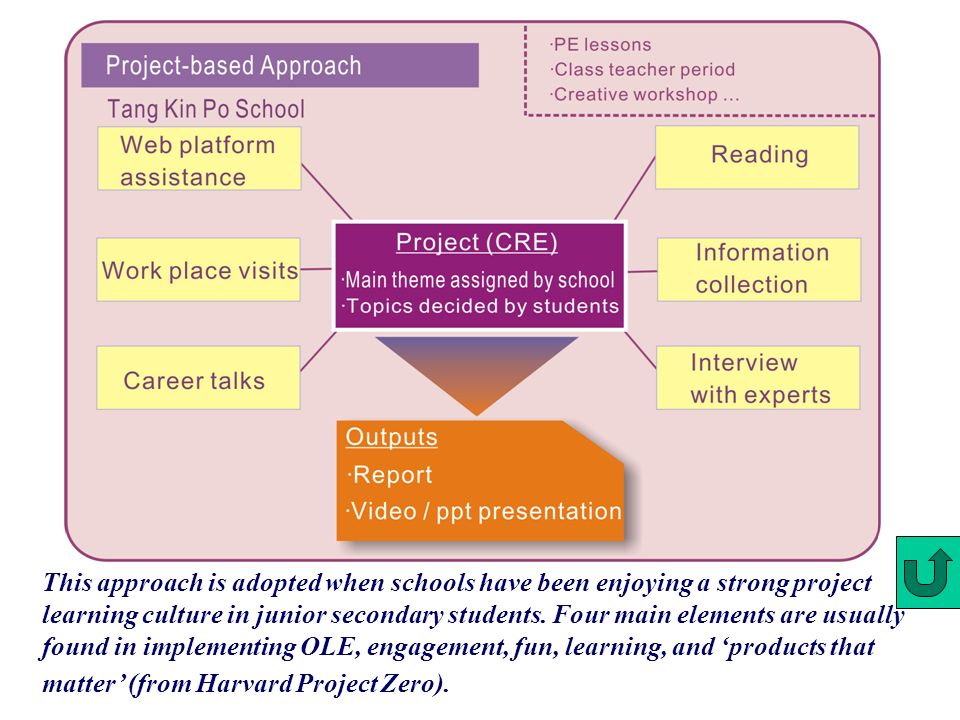 This approach is adopted when schools have been enjoying a strong project learning culture in junior secondary students.