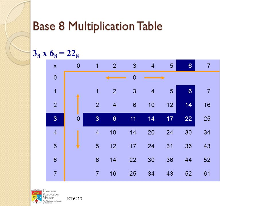 Computer organization and architecture ppt download for Multiplication table to 52