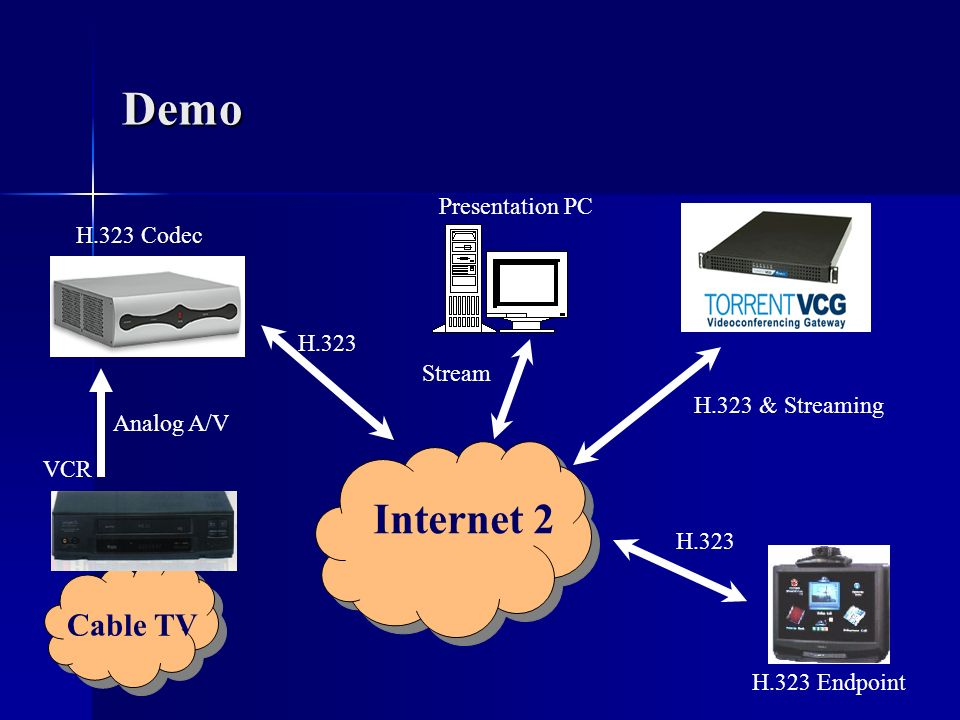 Demo Internet 2 Cable TV Presentation PC H.323 Codec H.323 Stream