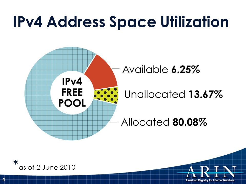 IPv4 Address Space Utilization