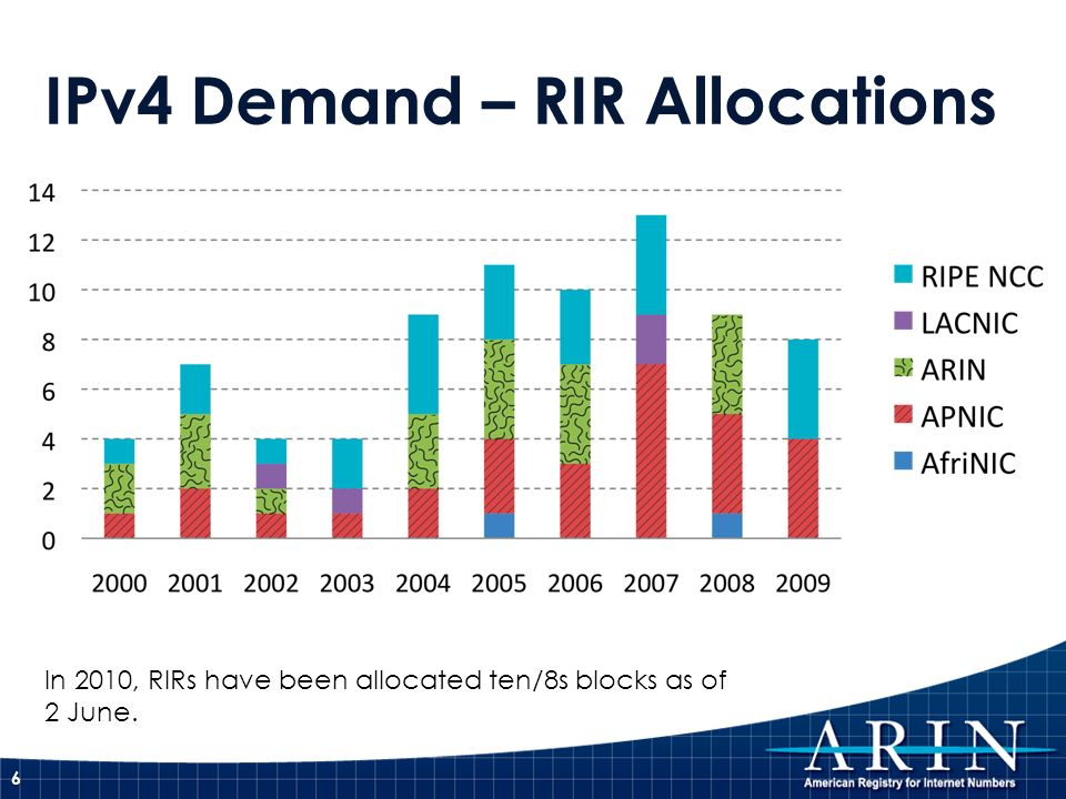 IPv4 Demand – RIR Allocations