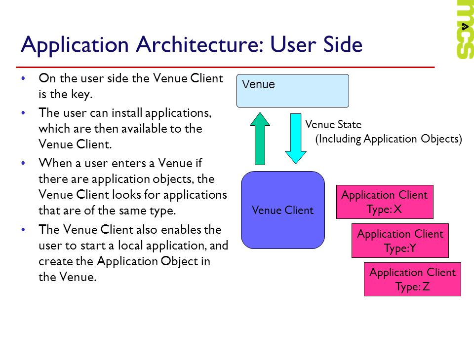 Application Architecture: User Side
