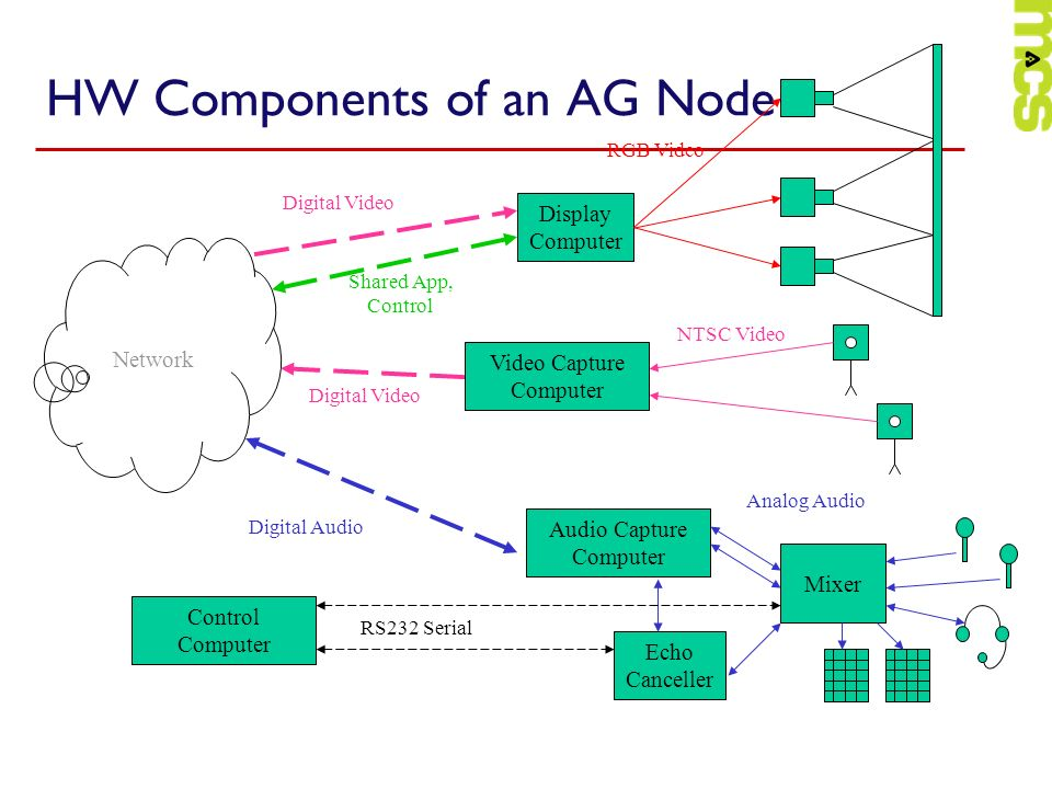 HW Components of an AG Node