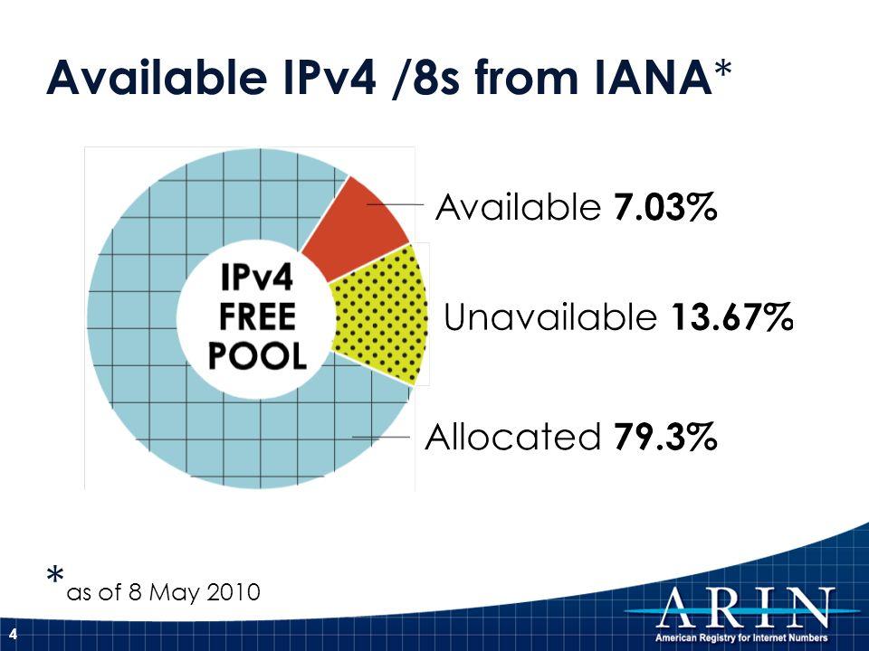 Available IPv4 /8s from IANA*