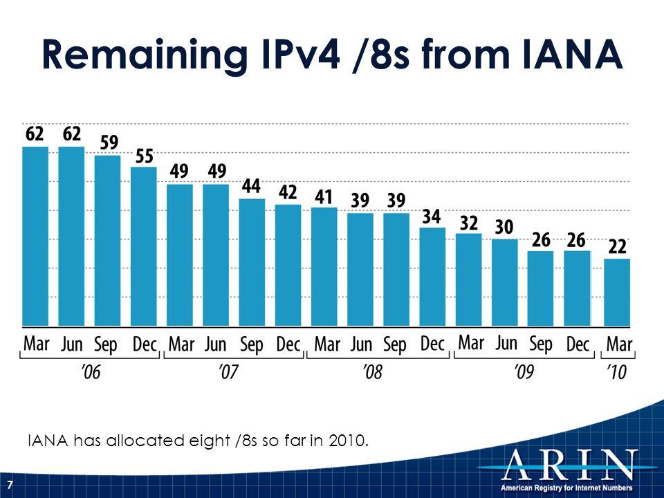 Remaining IPv4 /8s from IANA
