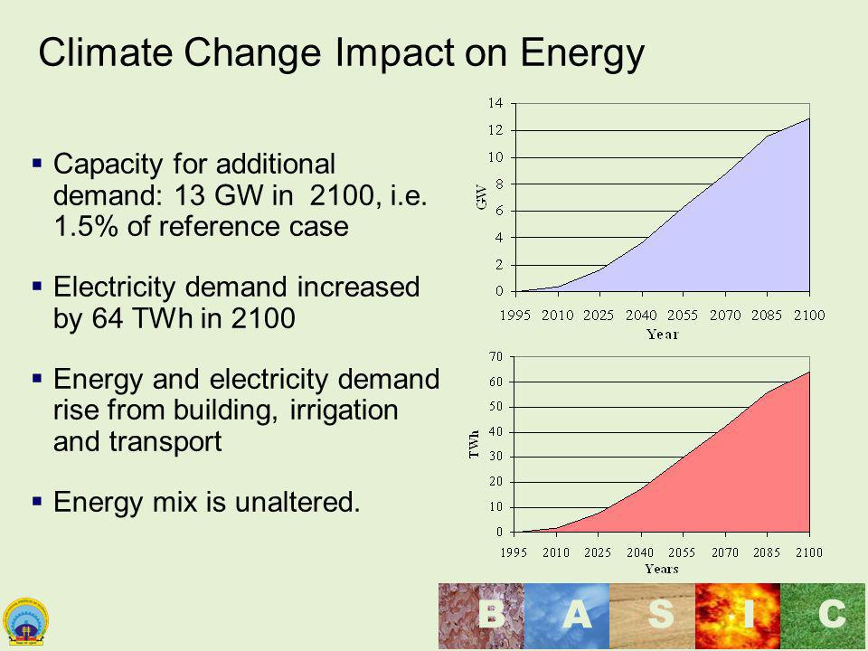 Climate Change Impact on Energy