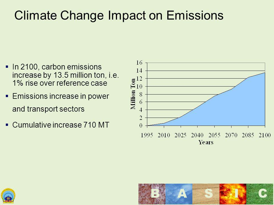 Climate Change Impact on Emissions