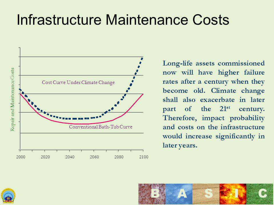 Infrastructure Maintenance Costs