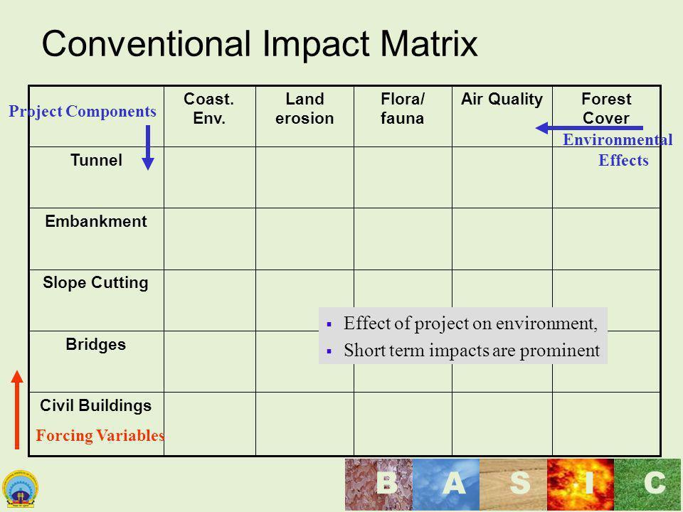 Conventional Impact Matrix