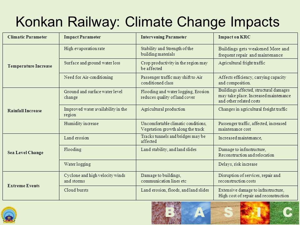 Konkan Railway: Climate Change Impacts