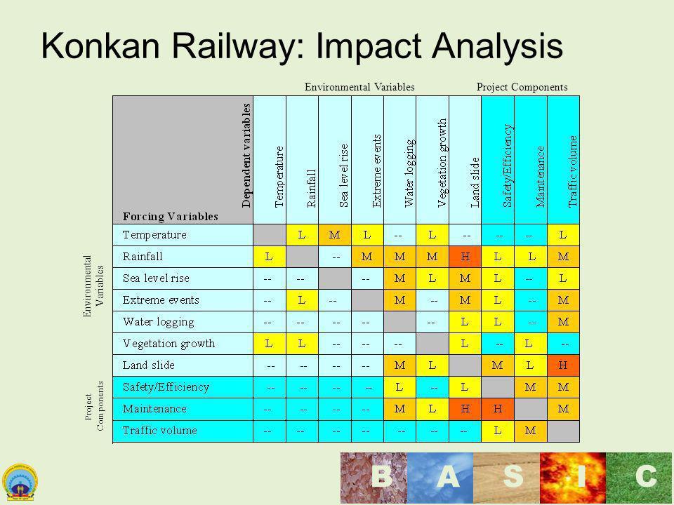 Konkan Railway: Impact Analysis