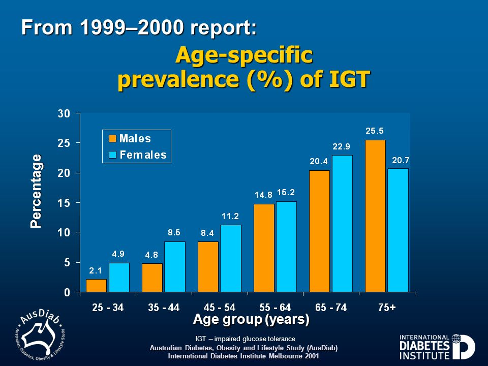 Age-specific prevalence (%) of IGT