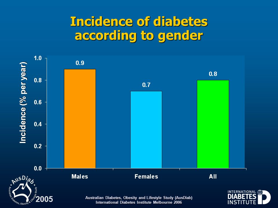 Incidence of diabetes according to gender