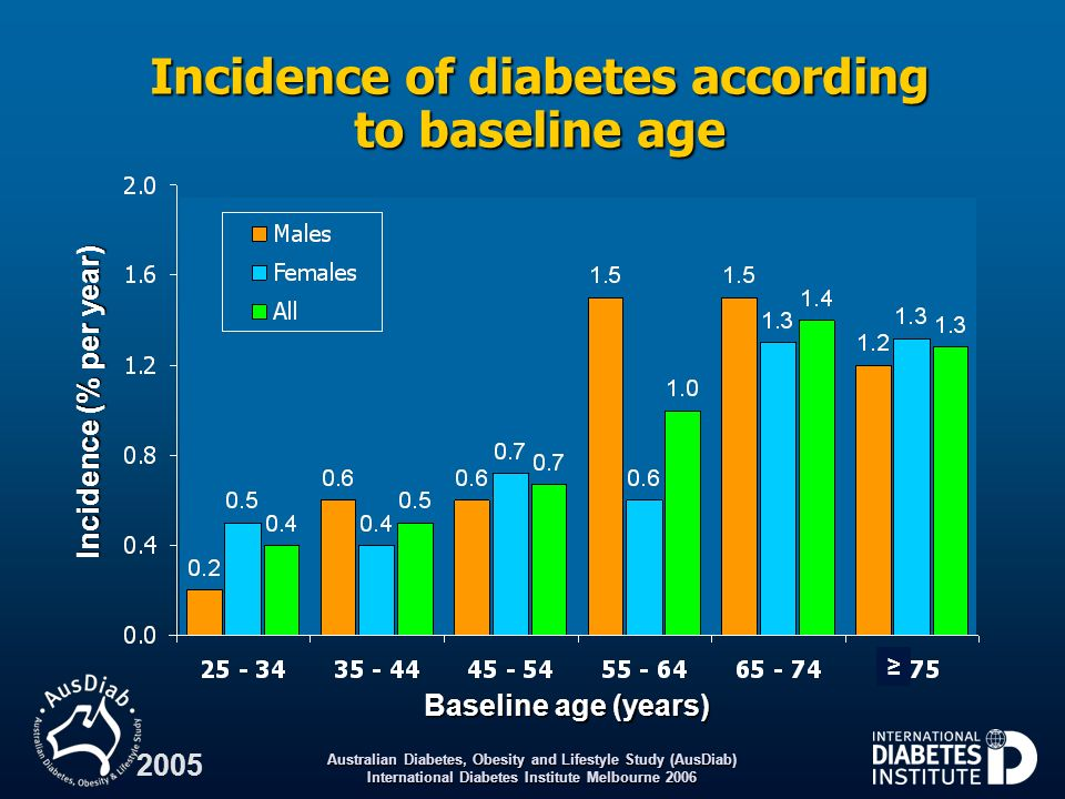 Incidence of diabetes according to baseline age
