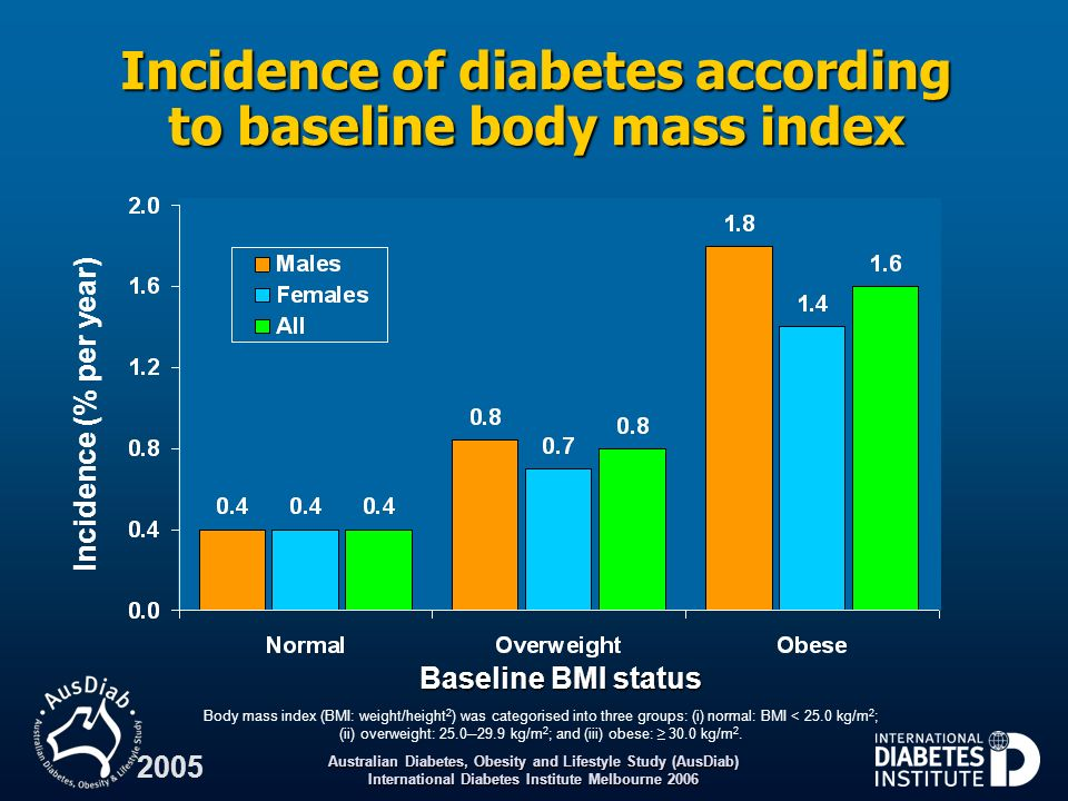 Incidence of diabetes according to baseline body mass index