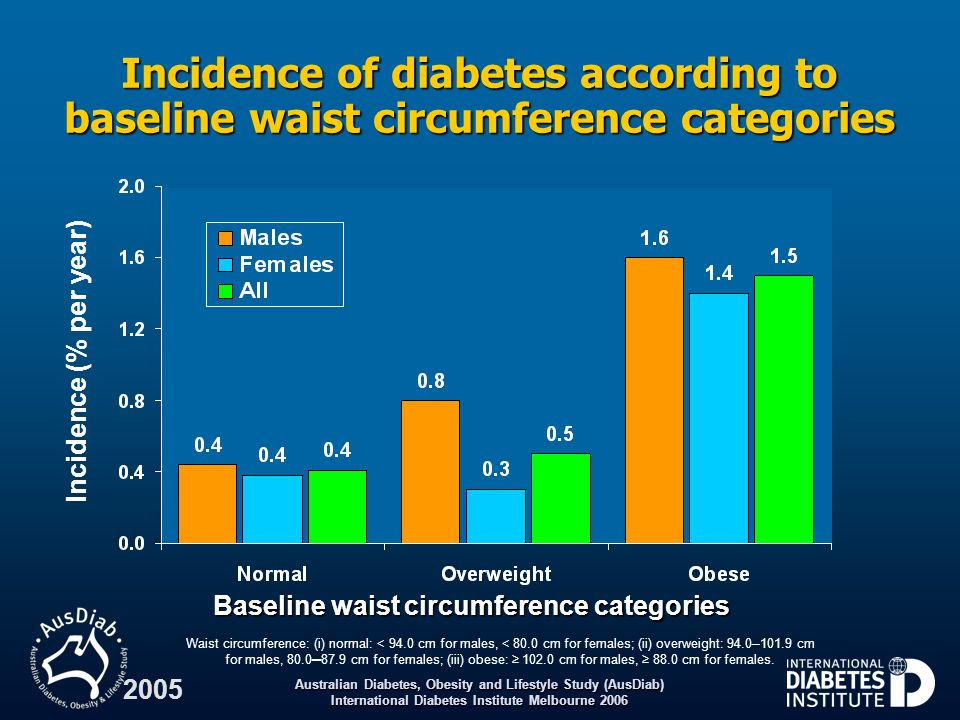 Baseline waist circumference categories