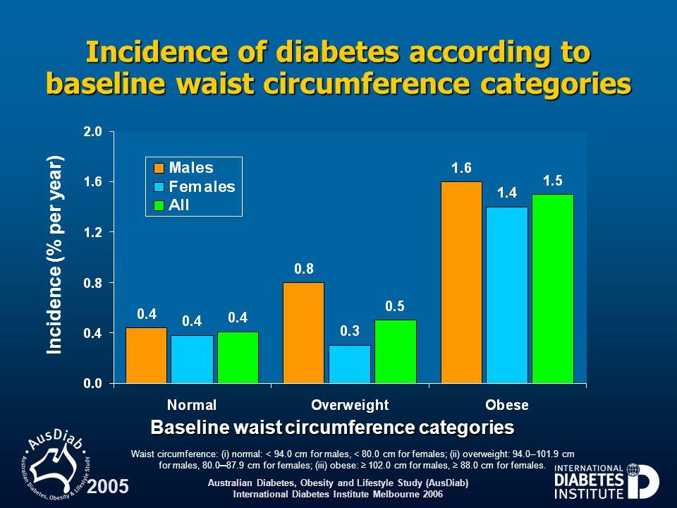 Baseline waist circumference categories
