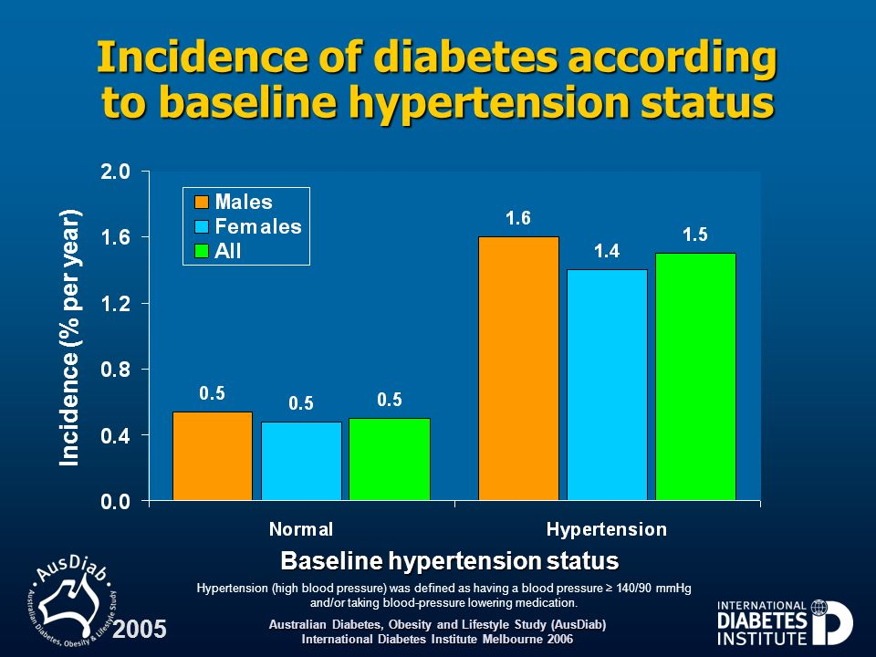 Incidence of diabetes according to baseline hypertension status