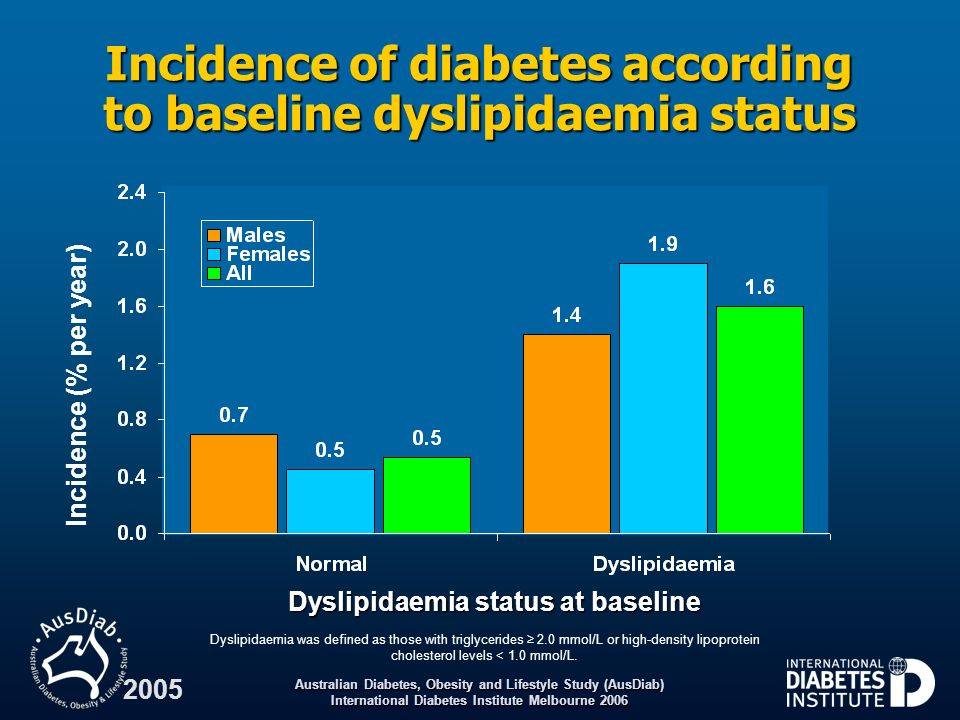 Incidence of diabetes according to baseline dyslipidaemia status