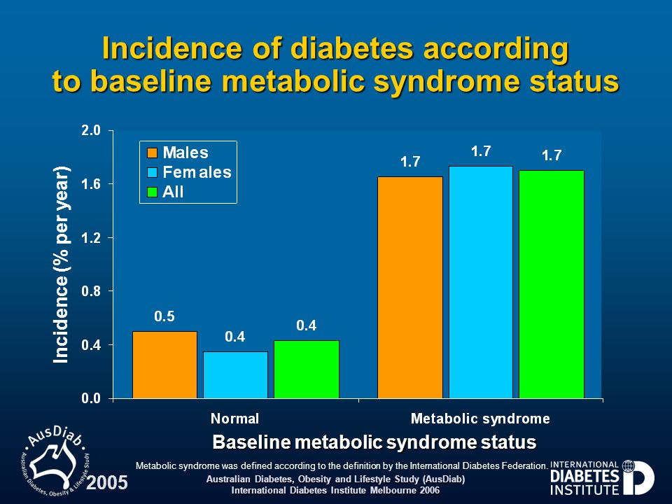 Incidence of diabetes according to baseline metabolic syndrome status