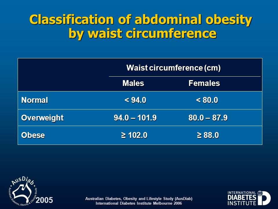 Classification of abdominal obesity by waist circumference