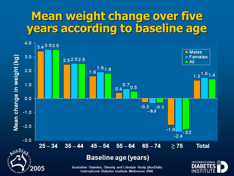 Mean weight change over five years according to baseline age