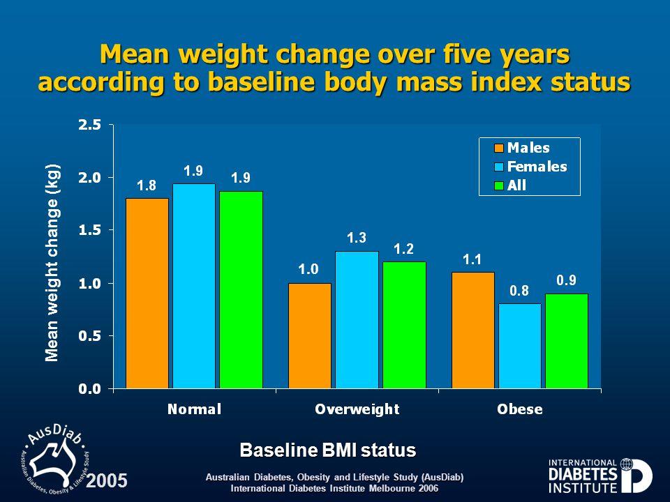 Mean weight change (kg)