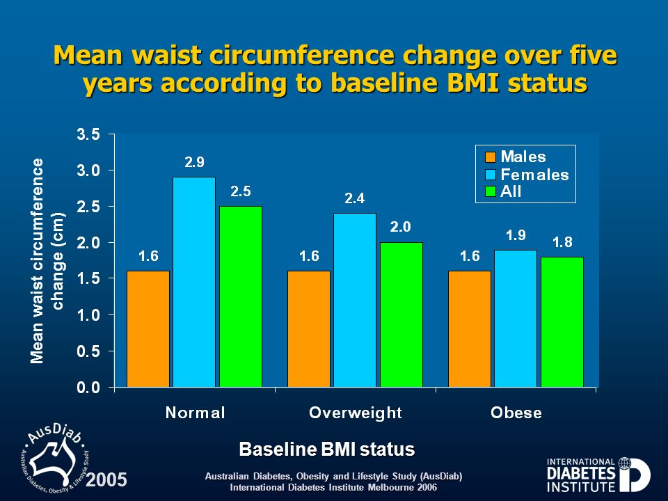 Mean waist circumference change (cm)