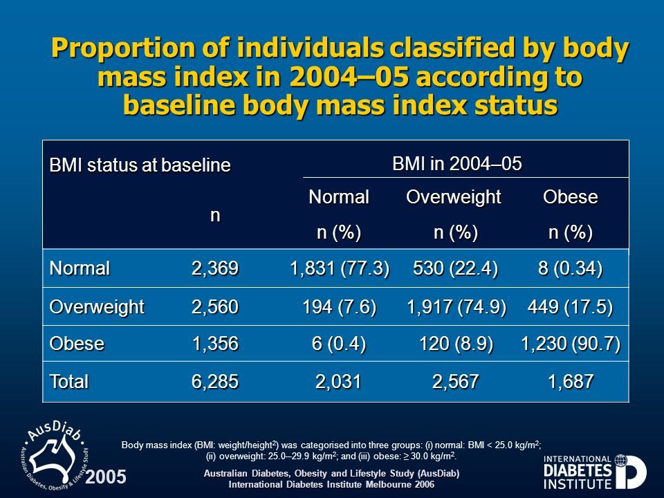 Proportion of individuals classified by body mass index in 2004–05 according to baseline body mass index status