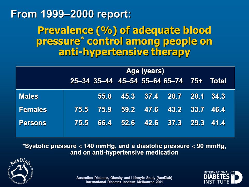 Prevalence (%) of adequate blood pressure