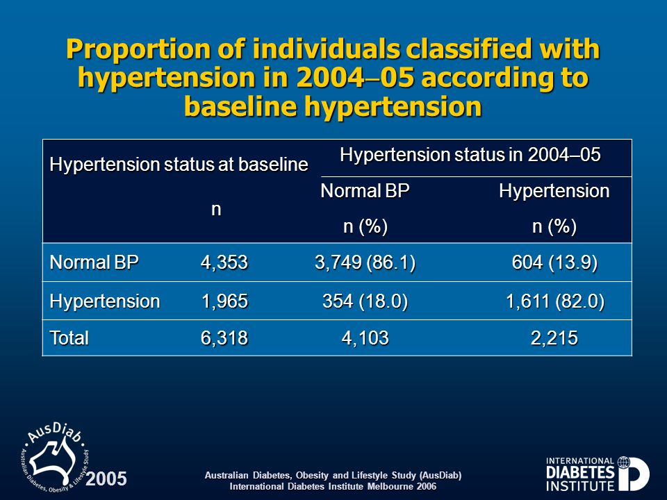 Hypertension status in 2004–05