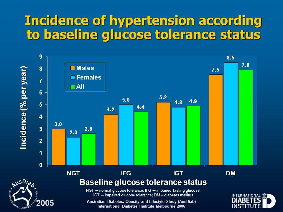 Baseline glucose tolerance status