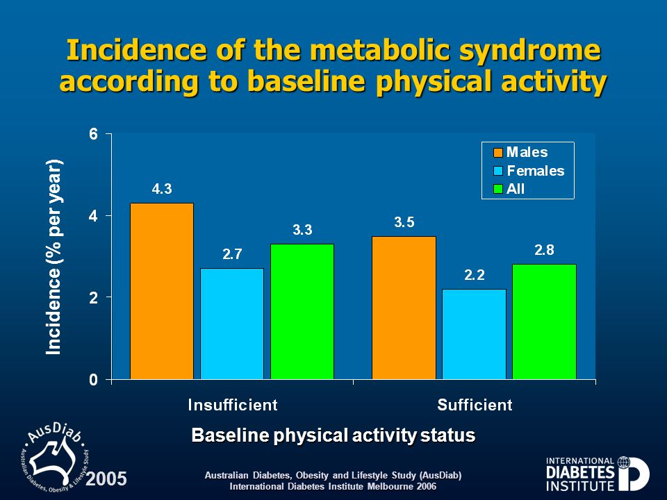 Baseline physical activity status