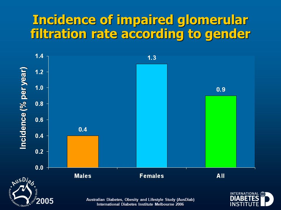 Incidence of impaired glomerular filtration rate according to gender