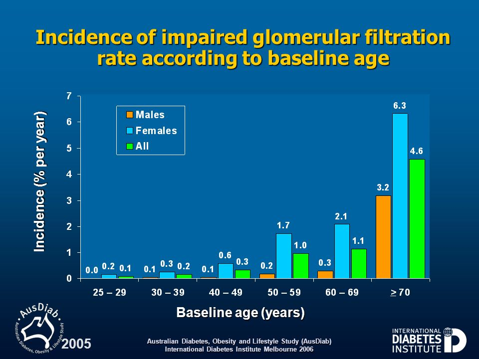 Incidence of impaired glomerular filtration rate according to baseline age