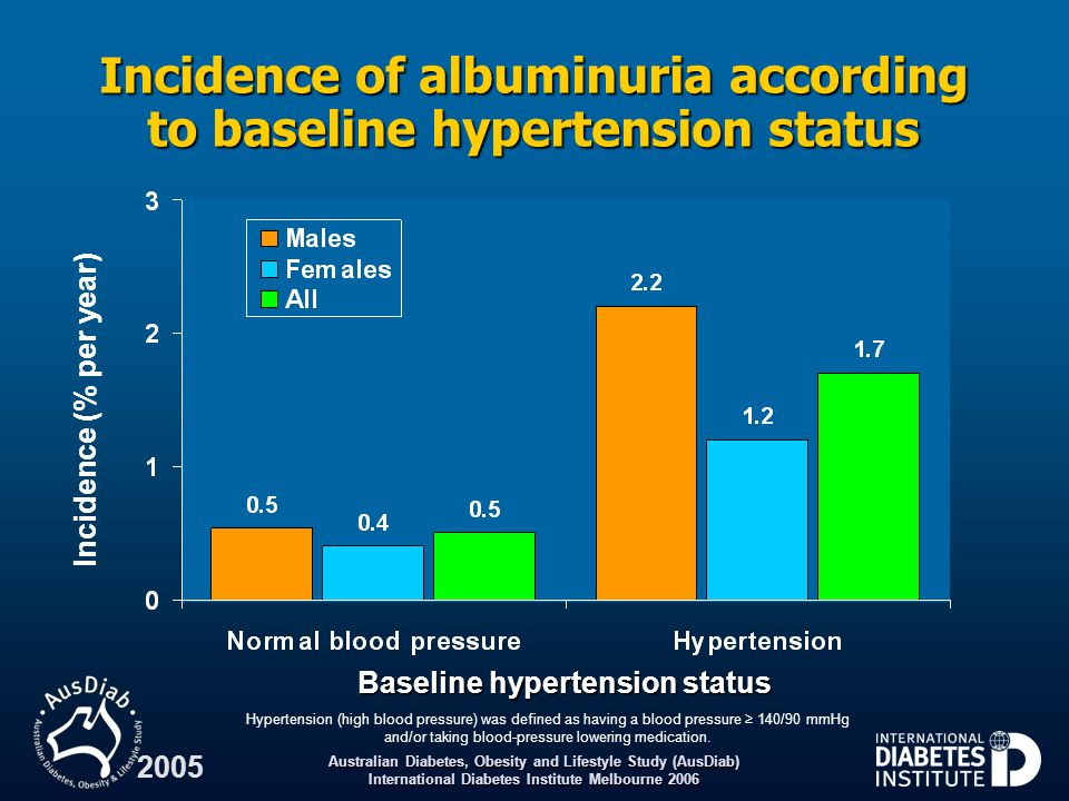 Incidence of albuminuria according to baseline hypertension status
