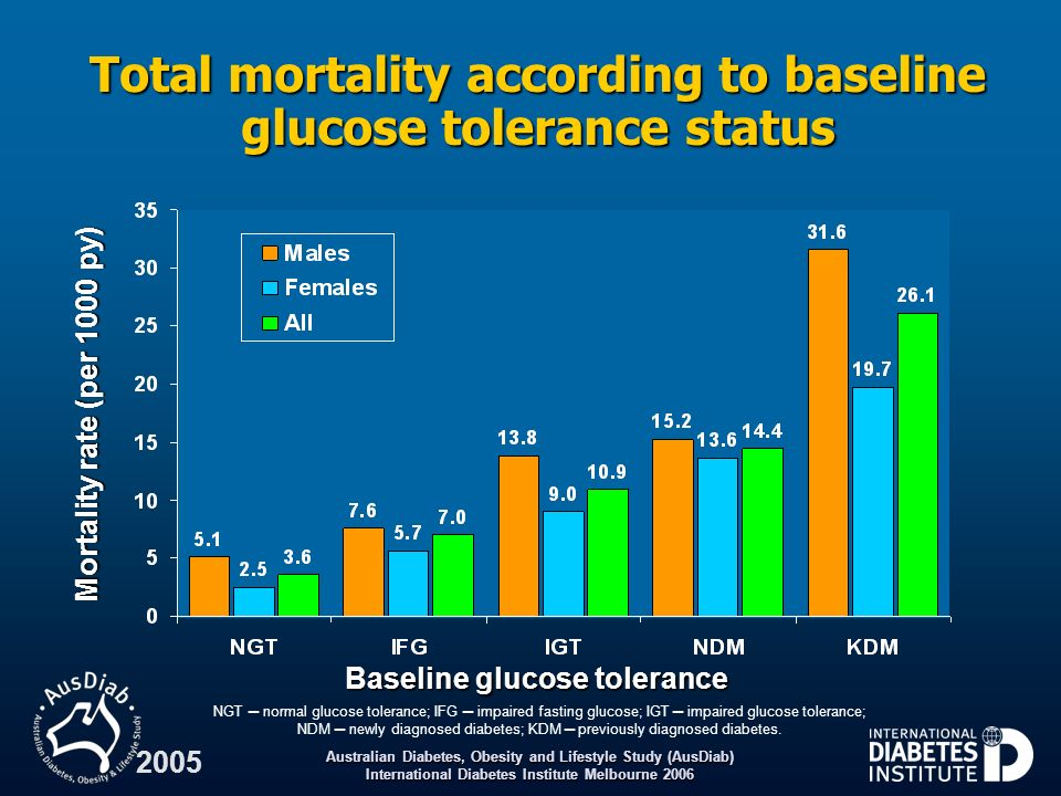 Total mortality according to baseline glucose tolerance status