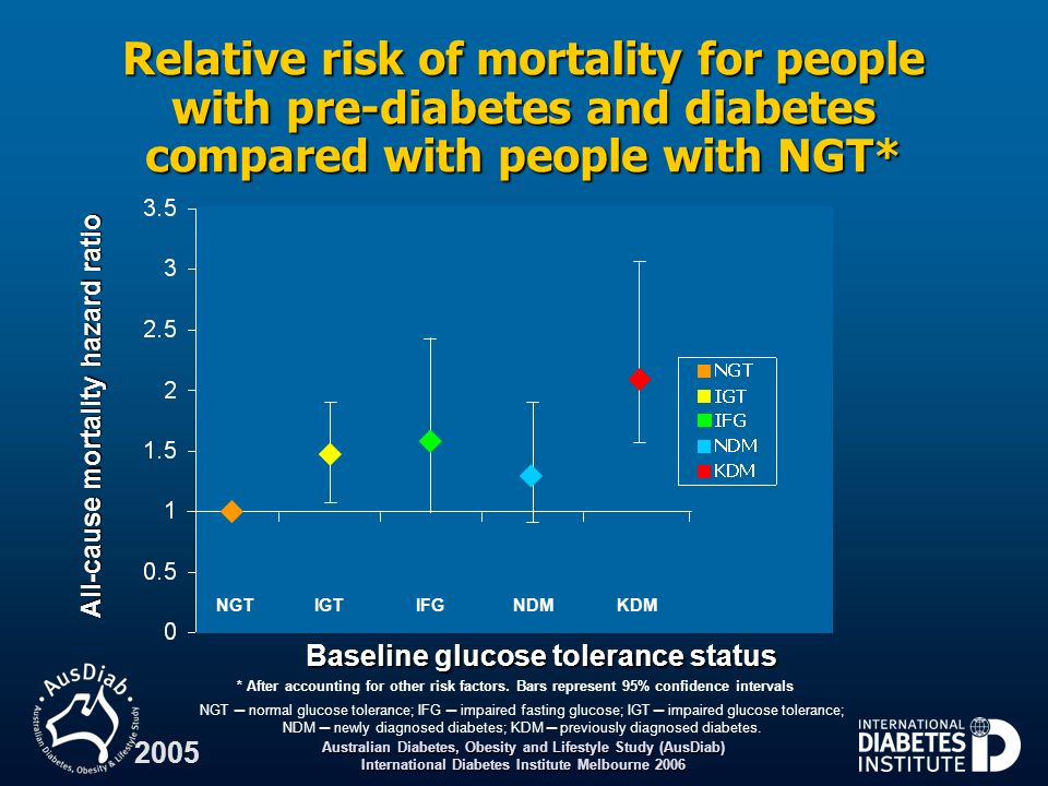 All-cause mortality hazard ratio Baseline glucose tolerance status