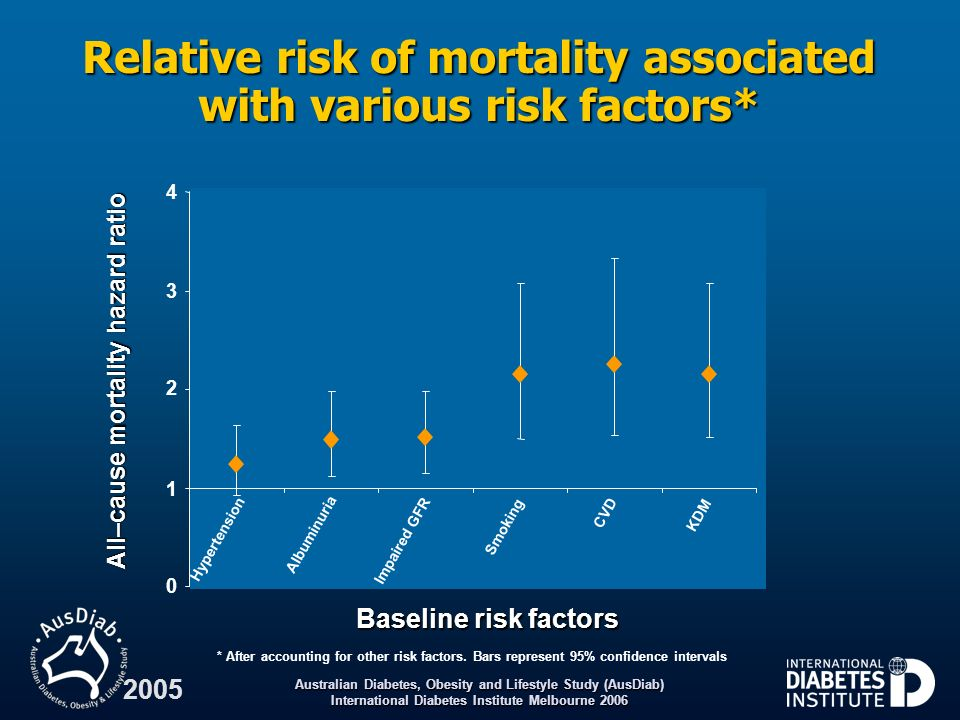 Relative risk of mortality associated with various risk factors*